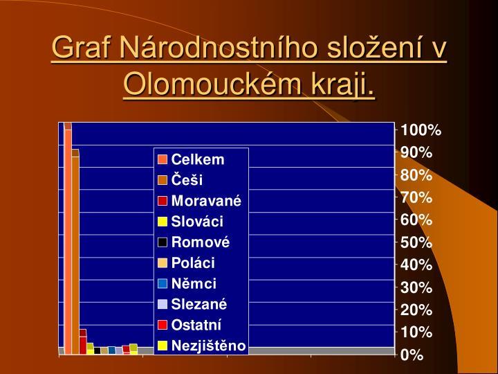 Graf Národnostního složení v Olomouckém kraji.