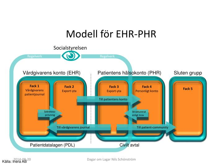 Modell för EHR-PHR