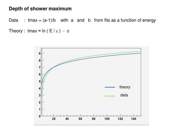 Depth of shower maximum