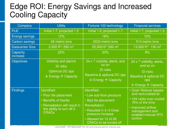 Edge ROI: Energy Savings and Increased Cooling Capacity