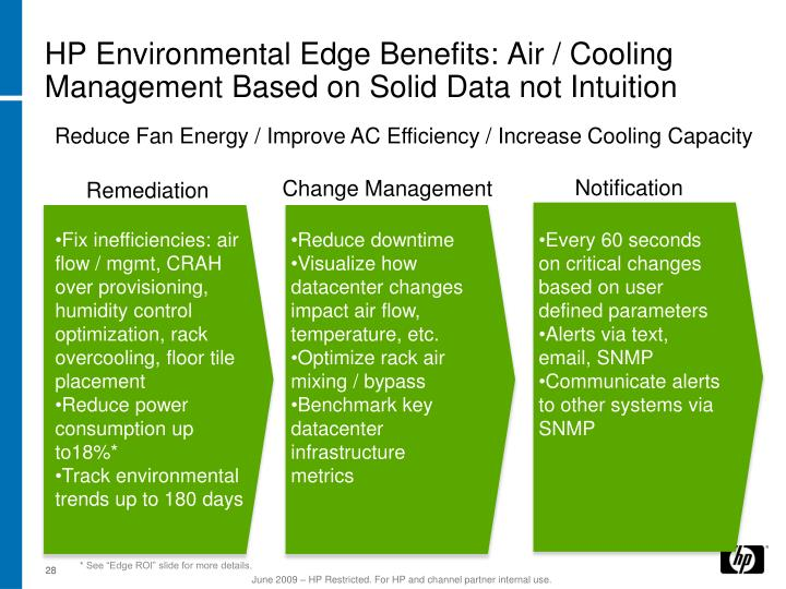 HP Environmental Edge Benefits: Air / Cooling Management Based on Solid Data not Intuition