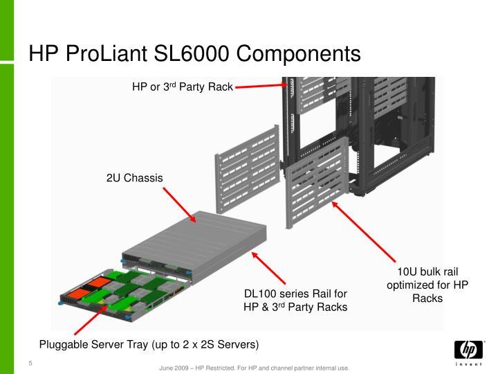 HP ProLiant SL6000 Components