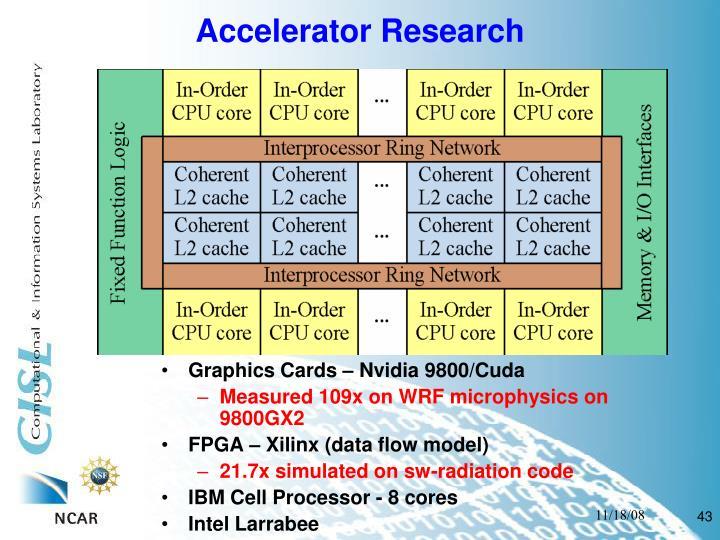 Accelerator Research