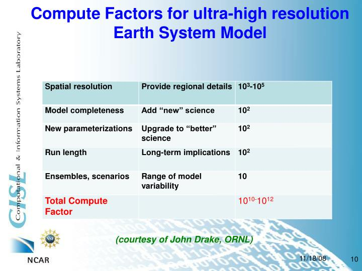 Compute Factors for ultra-high resolution Earth System Model