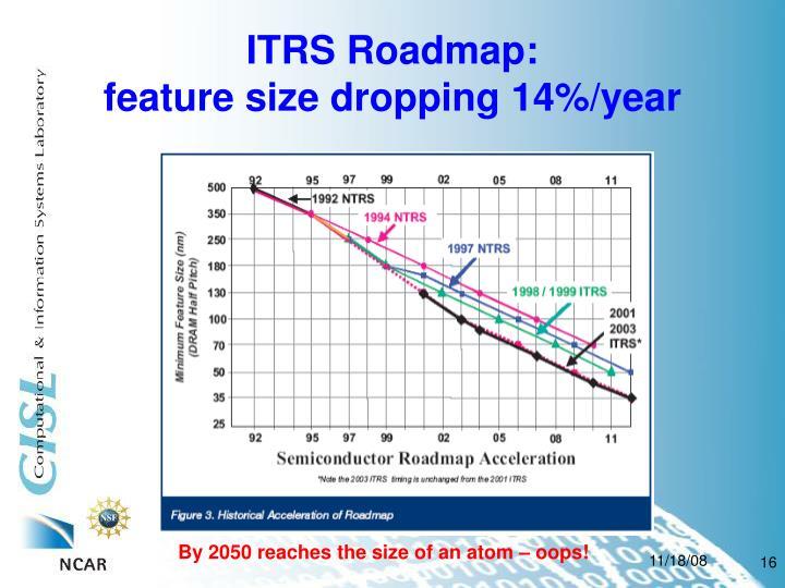 ITRS Roadmap: