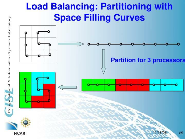 Load Balancing: Partitioning with Space Filling Curves