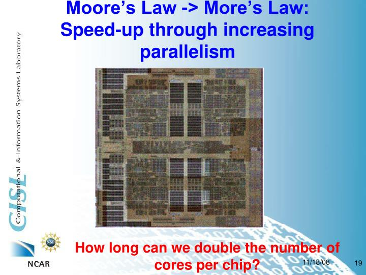 Moore's Law -> More's Law: