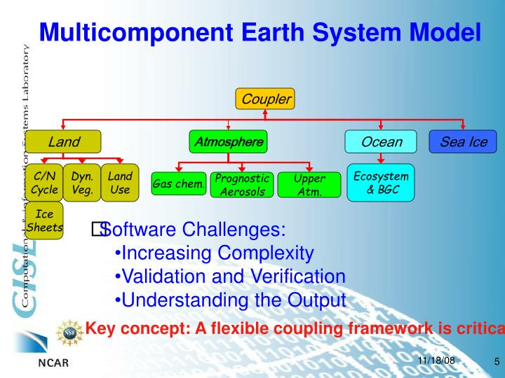 Multicomponent Earth System Model