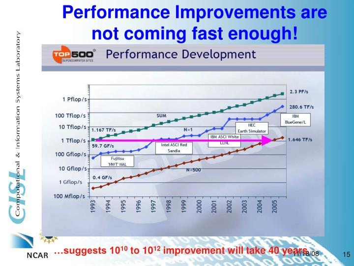 Performance Improvements are not coming fast enough!