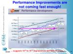 performance improvements are not coming fast enough
