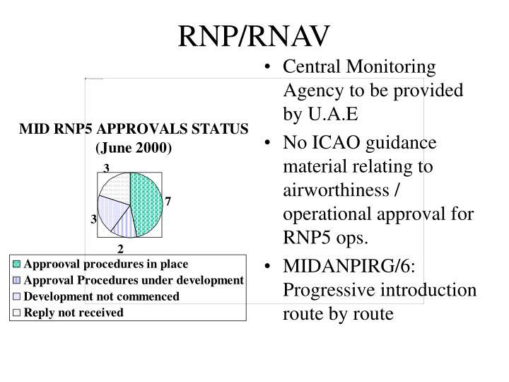 RNP/RNAV