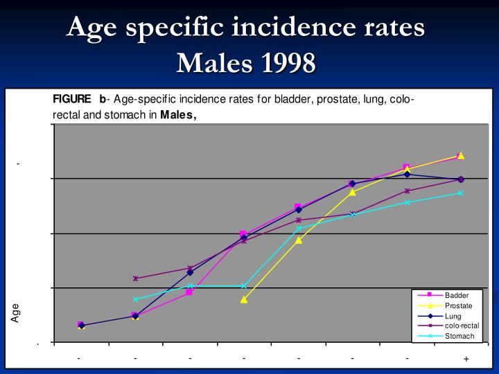 Age specific incidence rates