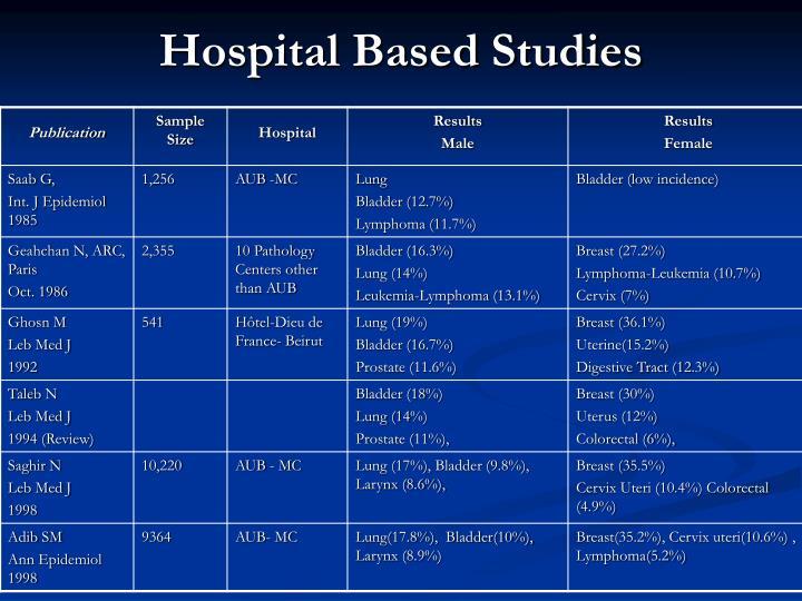 Hospital Based Studies