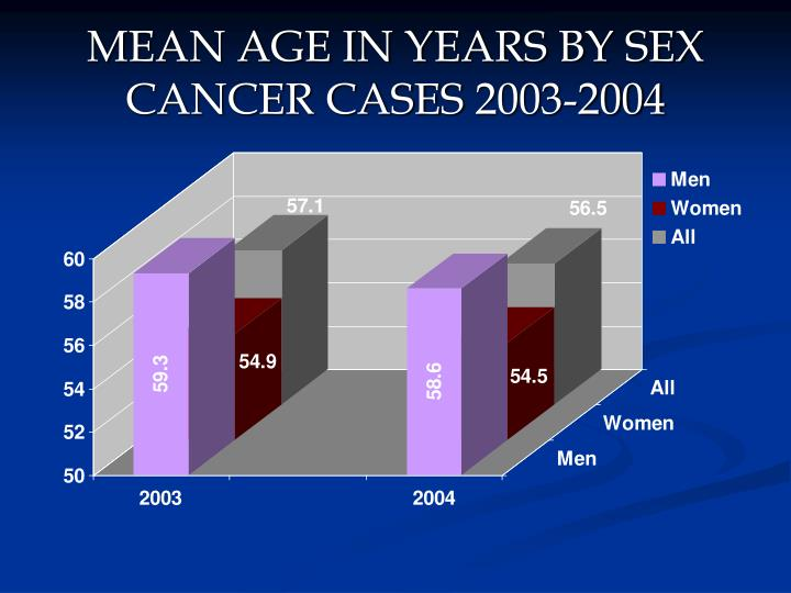 MEAN AGE IN YEARS BY SEX
