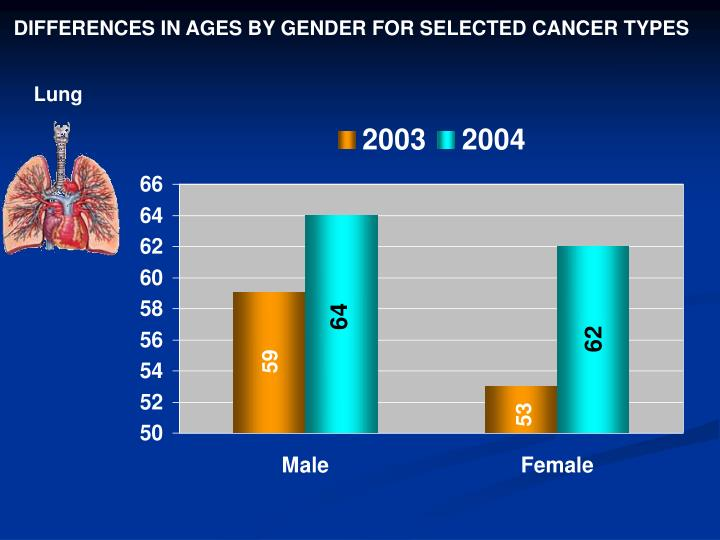 DIFFERENCES IN AGES BY GENDER FOR SELECTED CANCER TYPES