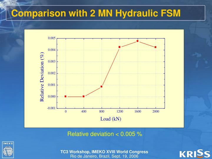 Comparison with 2 MN Hydraulic FSM