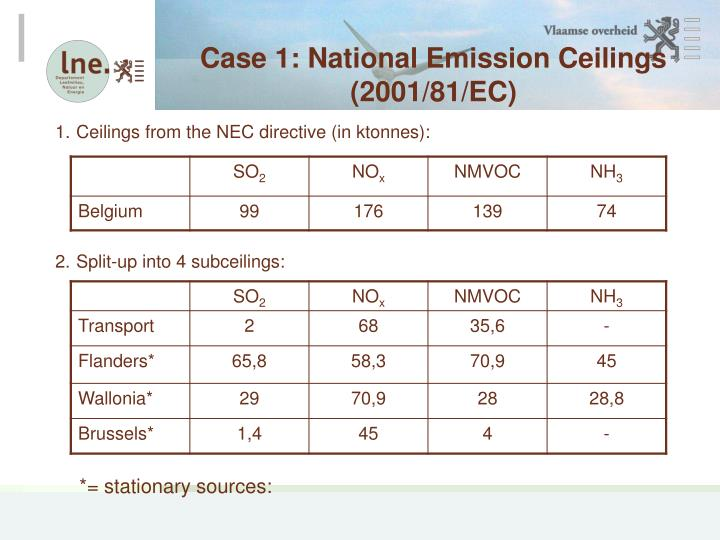 Case 1: National Emission Ceilings (2001/81/EC)