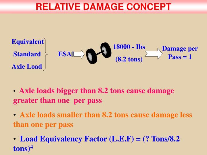 RELATIVE DAMAGE CONCEPT