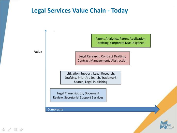 Legal Services Value Chain - Today