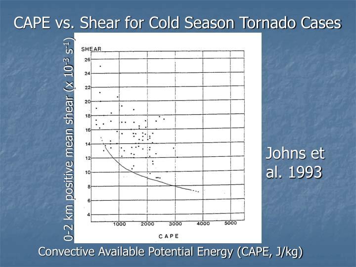 CAPE vs. Shear for Cold Season Tornado Cases