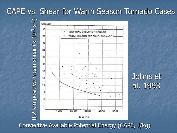 CAPE vs. Shear for Warm Season Tornado Cases