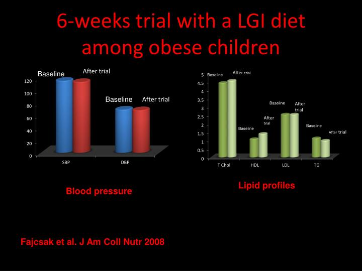 6-weeks trial with a LGI diet