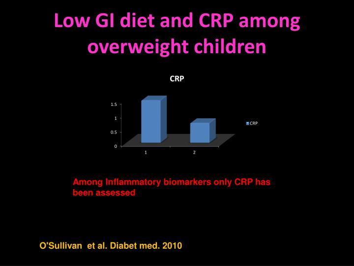 Low GI diet and CRP among overweight children