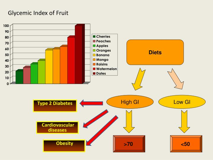 Glycemic Index of Fruit