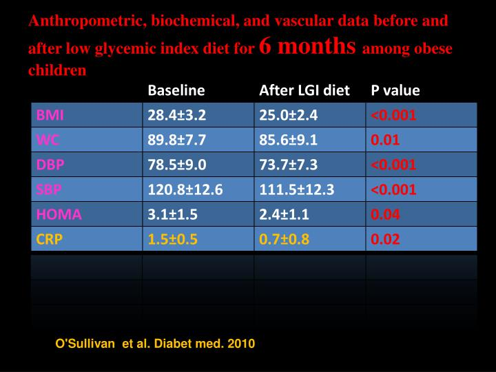 Anthropometric, biochemical, and vascular data before and after low glycemic index diet for