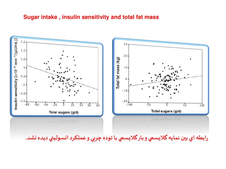 Sugar intake , insulin sensitivity and total fat mass