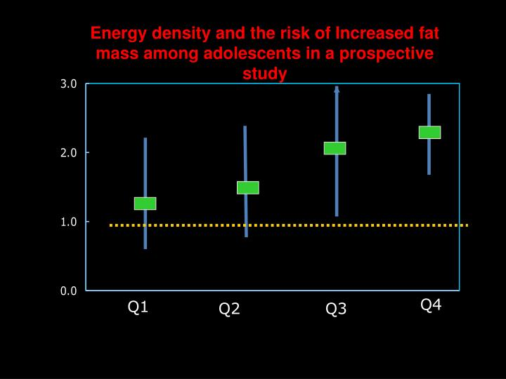 Energy density and the risk of Increased fat mass among adolescents in a prospective study