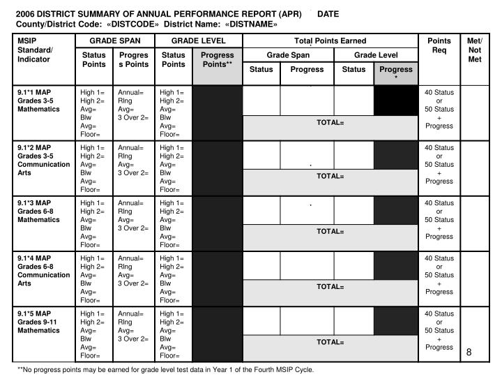 2006 DISTRICT SUMMARY OF ANNUAL PERFORMANCE REPORT (APR)DATE