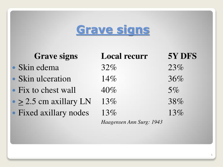 Grave signs		Local recurr	5Y DFS