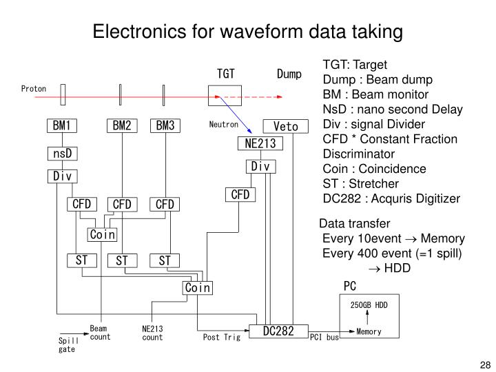 Electronics for waveform data taking