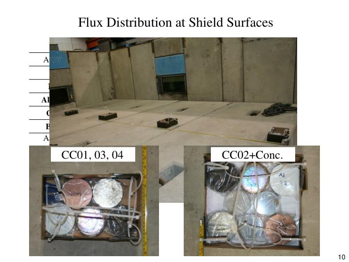 Flux Distribution at Shield Surfaces