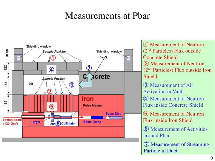 Measurements at Pbar