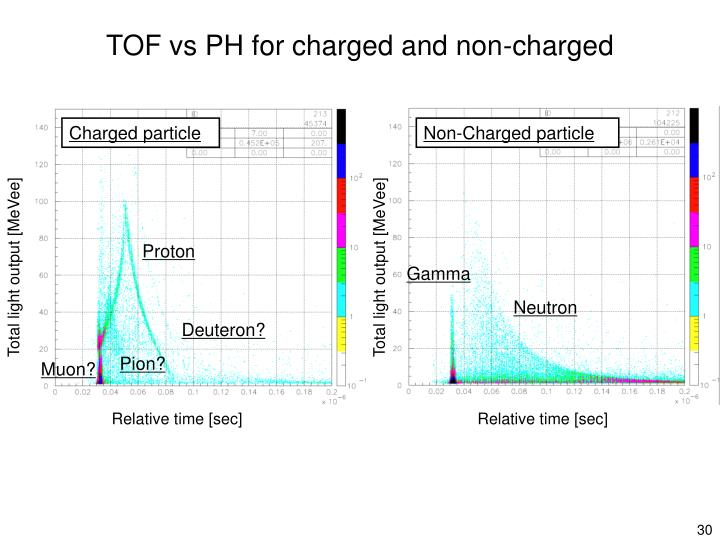 TOF vs PH for charged and non-charged