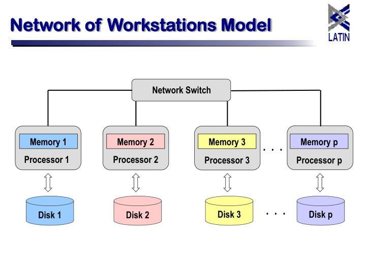 Network of Workstations Model