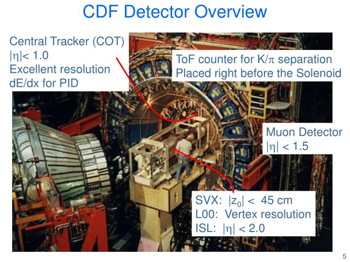 CDF Detector Overview