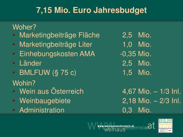 7,15 Mio. Euro Jahresbudget