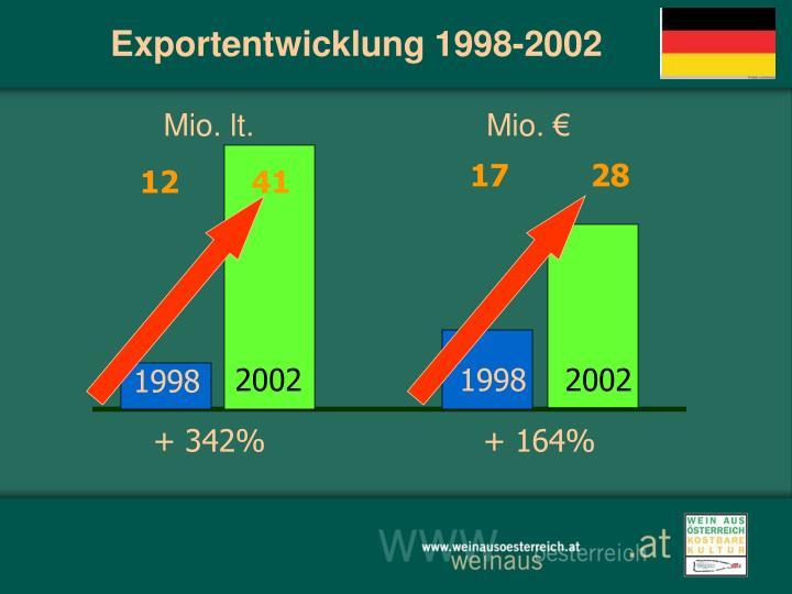 Exportentwicklung 1998-2002