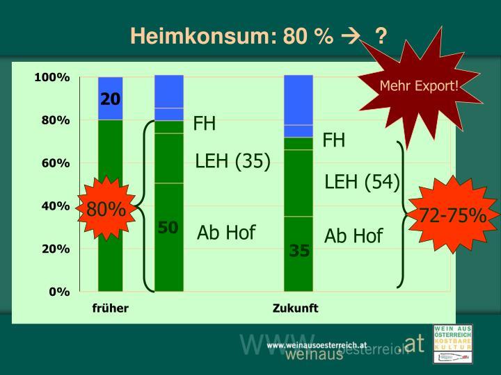 Heimkonsum: 80 %