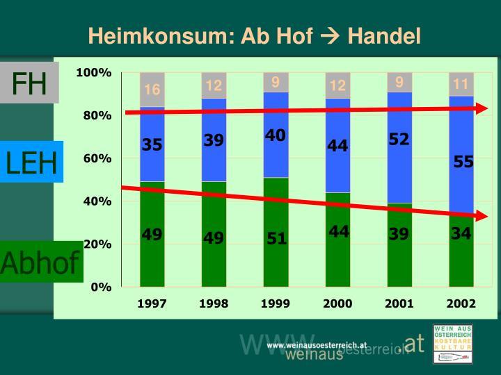 Heimkonsum: Ab Hof