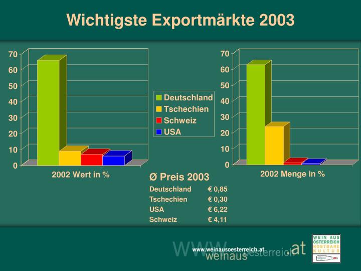 Wichtigste Exportmärkte 2003