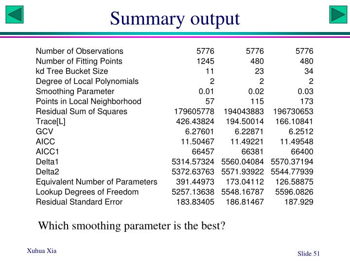 Summary output
