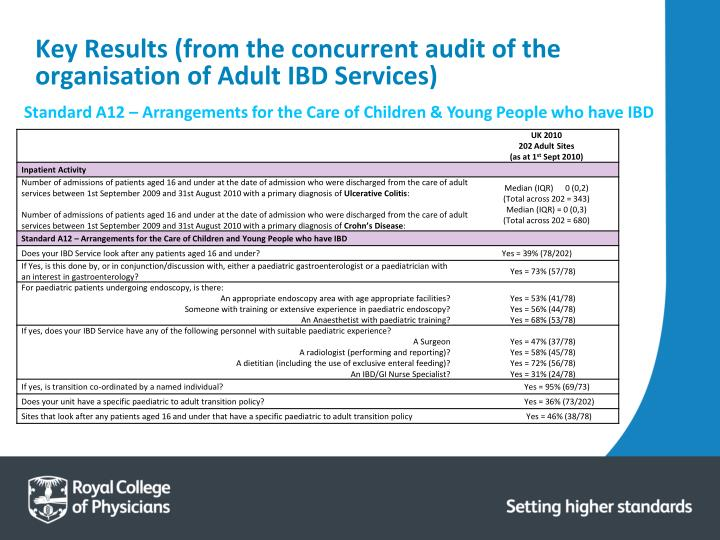 Key Results (from the concurrent audit of the organisation of Adult IBD Services)