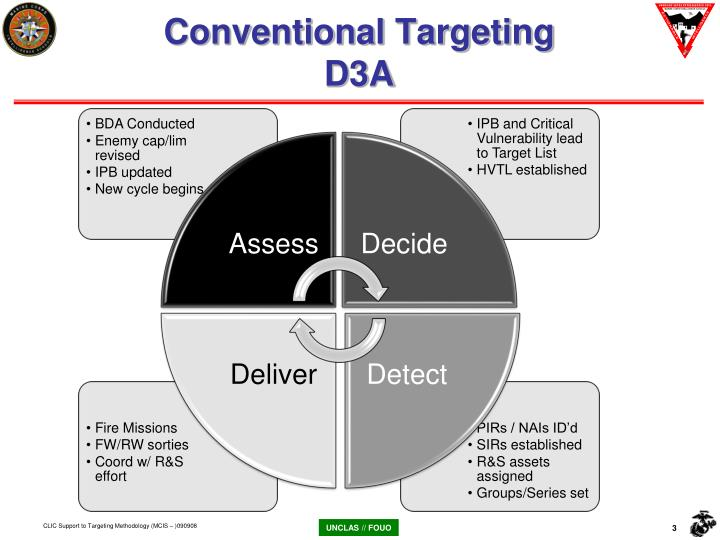 Conventional targeting d3a