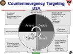 counterinsurgency targeting d3a