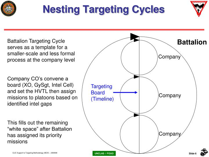 Nesting Targeting Cycles