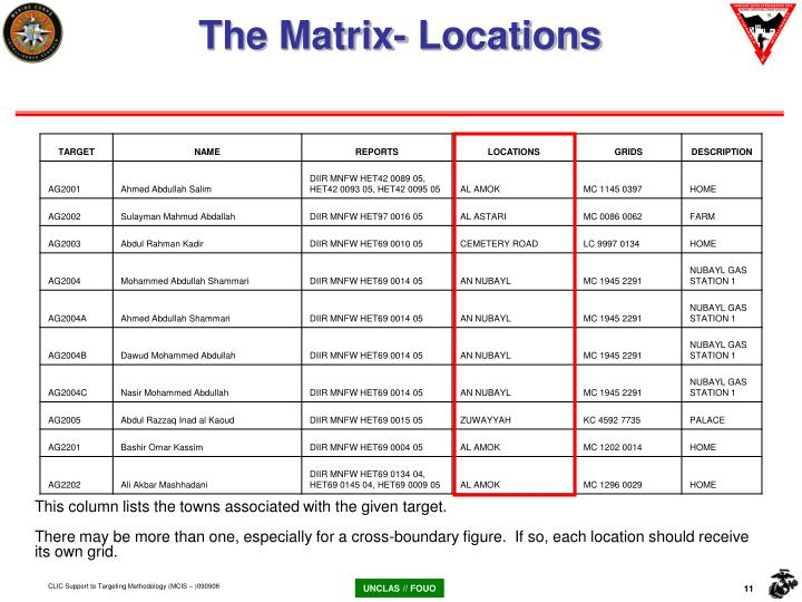 The Matrix- Locations